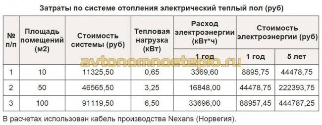 Затраты на использование теплого пола